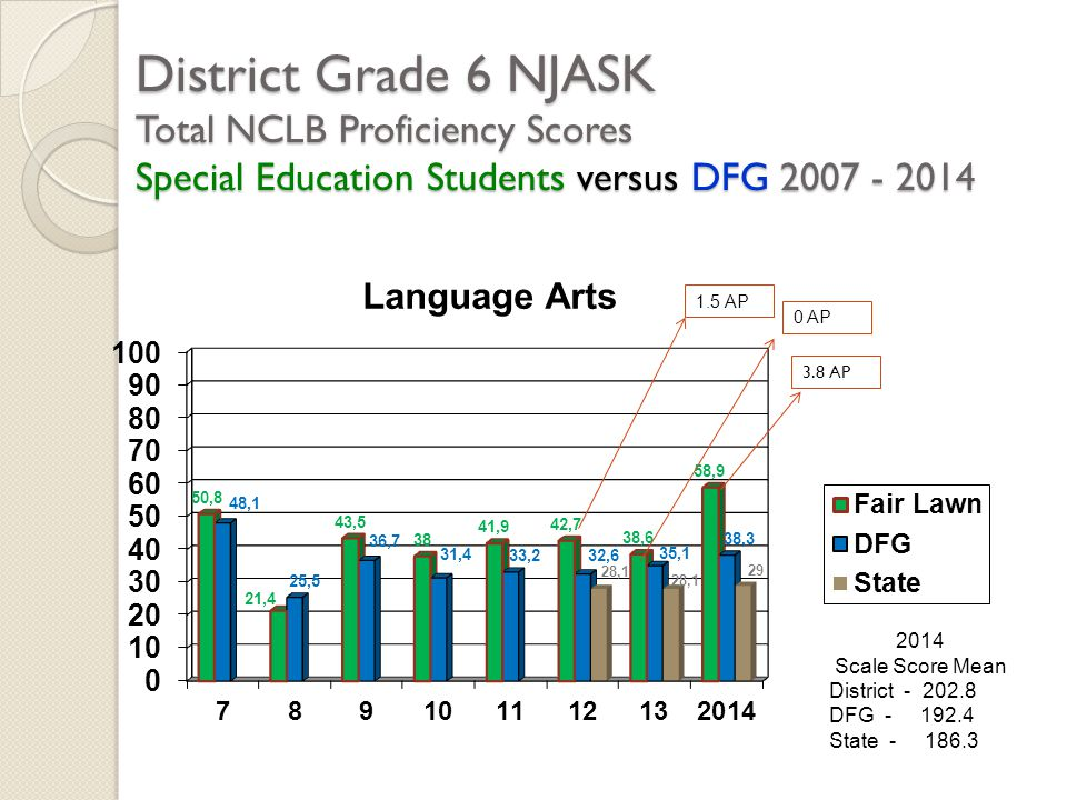District Grade 6 NJASK Total NCLB Proficiency Scores Special Education Students versus DFG 2007 - 2014 2014 Scale Score Mean District - 202.8 DFG - 192.4 State - 186.3 1.5 AP