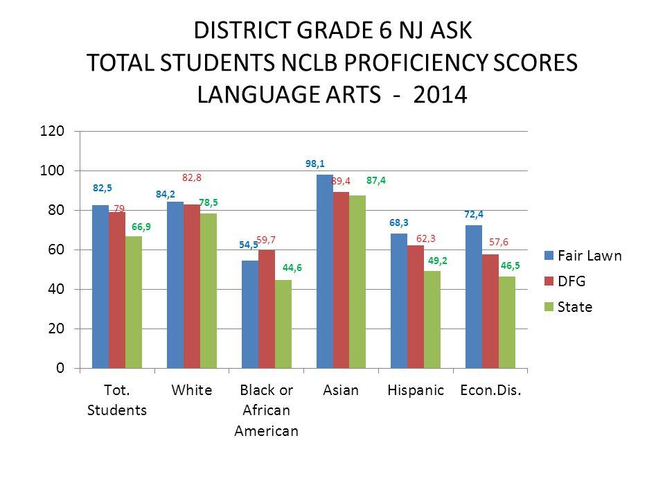 DISTRICT GRADE 6 NJ ASK TOTAL STUDENTS NCLB PROFICIENCY SCORES LANGUAGE ARTS - 2014