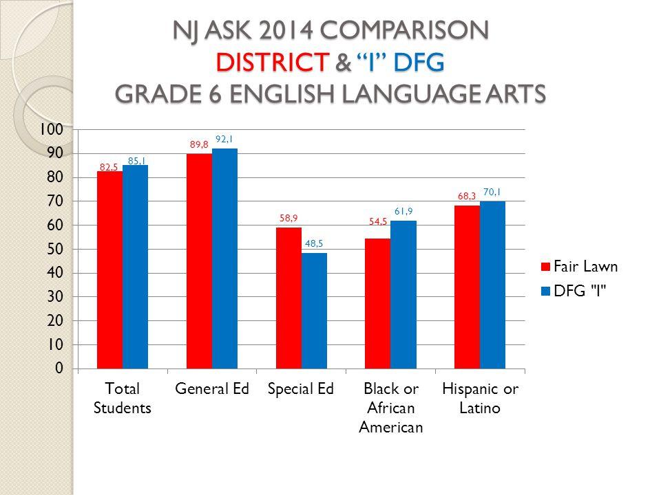 NJ ASK 2014 COMPARISON DISTRICT & I DFG GRADE 6 ENGLISH LANGUAGE ARTS