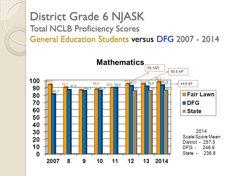 District Grade 6 NJASK Total NCLB Proficiency Scores General Education Students versus DFG 2007 - 2014 2014 Scale Score Mean District - 257.5 DFG - 246.9 State - 236.8 59.1AP