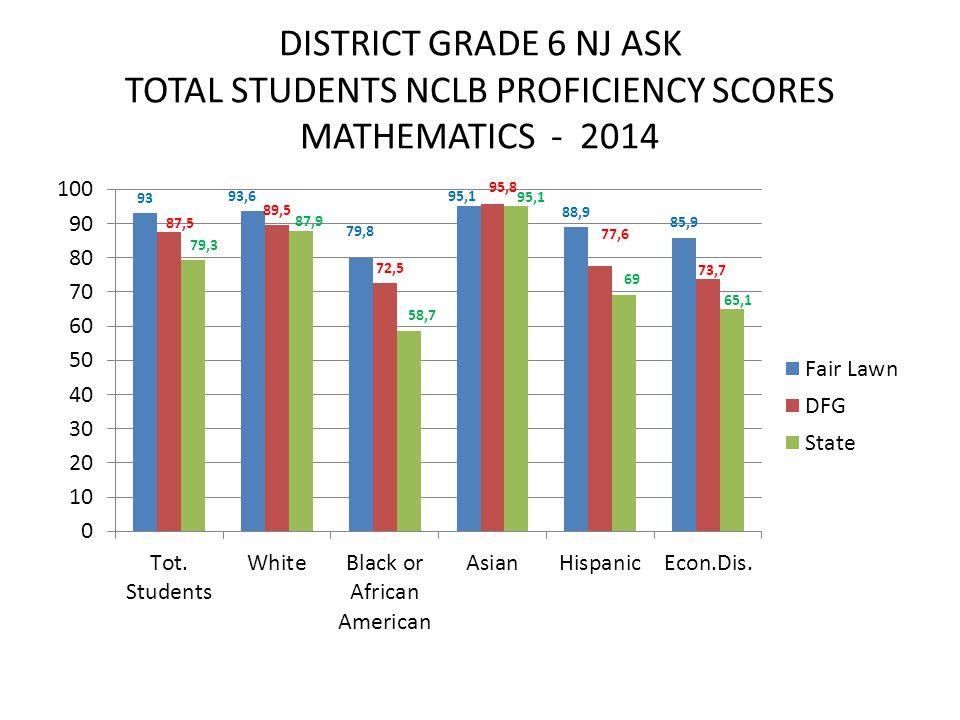 DISTRICT GRADE 6 NJ ASK TOTAL STUDENTS NCLB PROFICIENCY SCORES MATHEMATICS - 2014