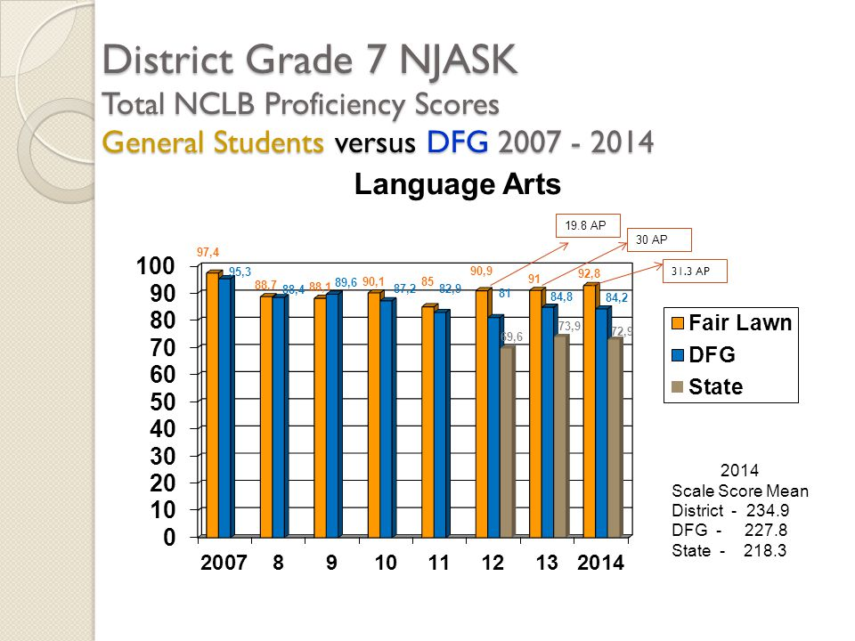 District Grade 7 NJASK Total NCLB Proficiency Scores General Students versus DFG 2007 - 2014 2014 Scale Score Mean District - 234.9 DFG - 227.8 State - 218.3 19.8 AP