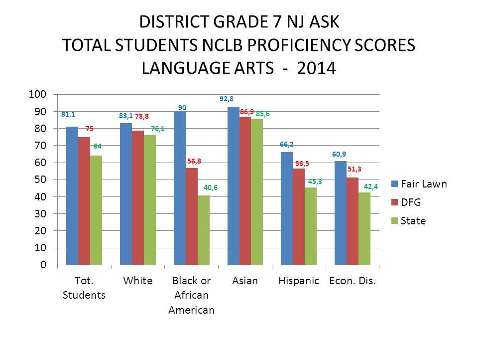 DISTRICT GRADE 7 NJ ASK TOTAL STUDENTS NCLB PROFICIENCY SCORES LANGUAGE ARTS - 2014