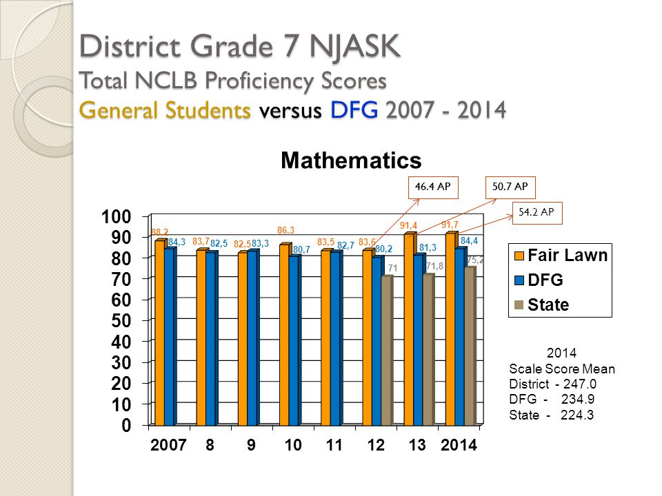 District Grade 7 NJASK Total NCLB Proficiency Scores General Students versus DFG 2007 - 2014 2014 Scale Score Mean District - 247.0 DFG - 234.9 State - 224.3