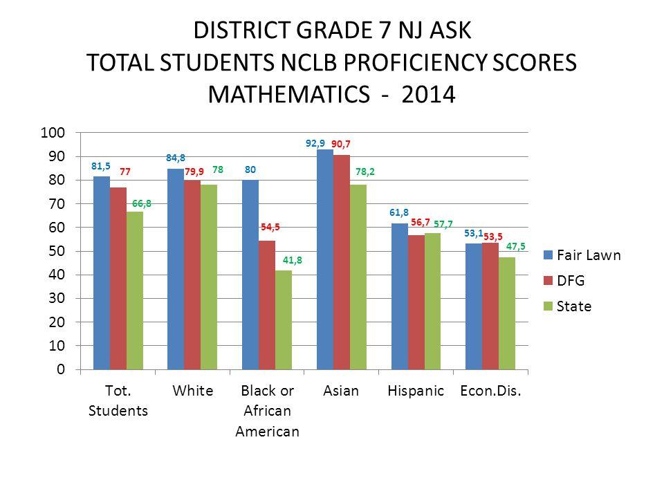 DISTRICT GRADE 7 NJ ASK TOTAL STUDENTS NCLB PROFICIENCY SCORES MATHEMATICS - 2014
