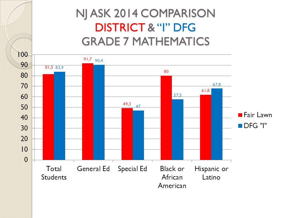 NJ ASK 2014 COMPARISON DISTRICT & I DFG GRADE 7 MATHEMATICS