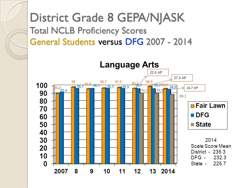 District Grade 8 GEPA/NJASK Total NCLB Proficiency Scores General Students versus DFG 2007 - 2014 2014 Scale Score Mean District - 235.3 DFG - 232.3 State - 225.7 22.6 AP