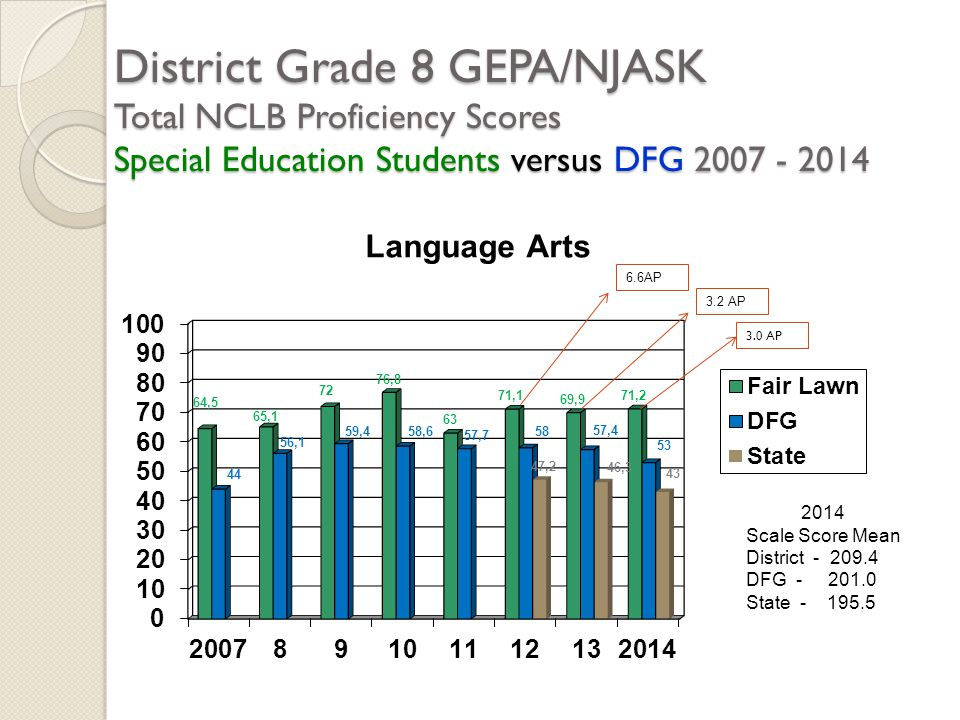 District Grade 8 GEPA/NJASK Total NCLB Proficiency Scores Special Education Students versus DFG 2007 - 2014 2014 Scale Score Mean District - 209.4 DFG - 201.0 State - 195.5 6.6AP