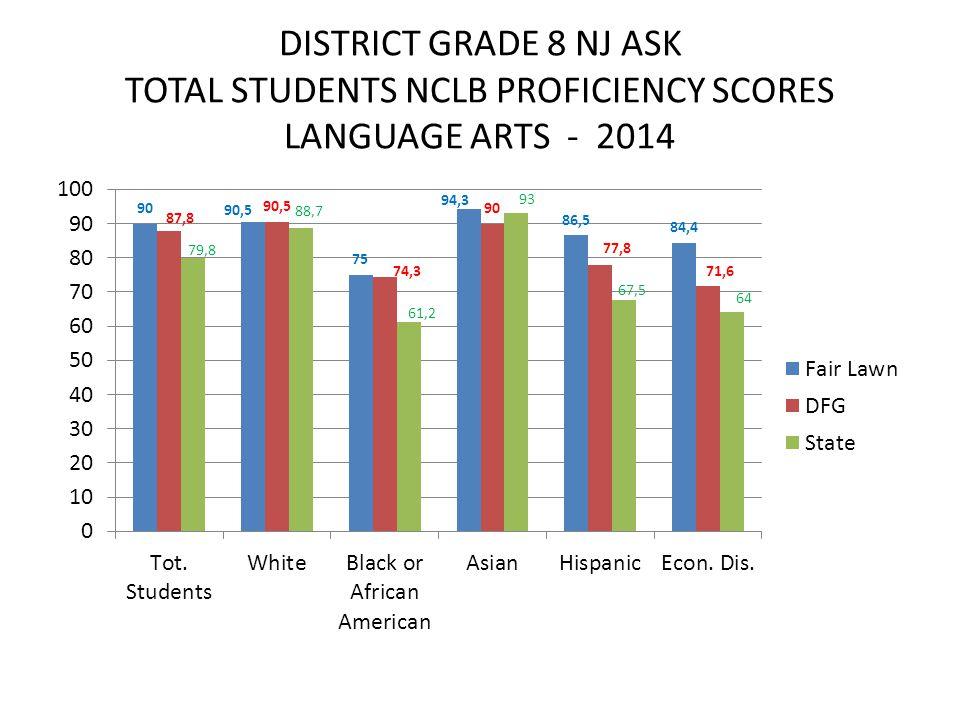DISTRICT GRADE 8 NJ ASK TOTAL STUDENTS NCLB PROFICIENCY SCORES LANGUAGE ARTS - 2014