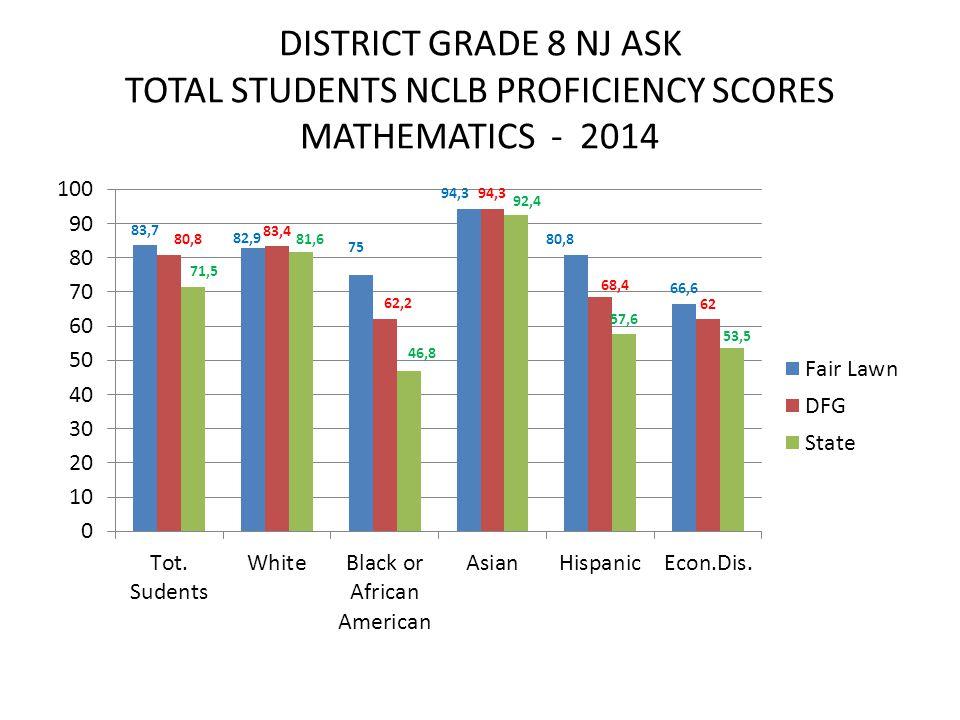 DISTRICT GRADE 8 NJ ASK TOTAL STUDENTS NCLB PROFICIENCY SCORES MATHEMATICS - 2014