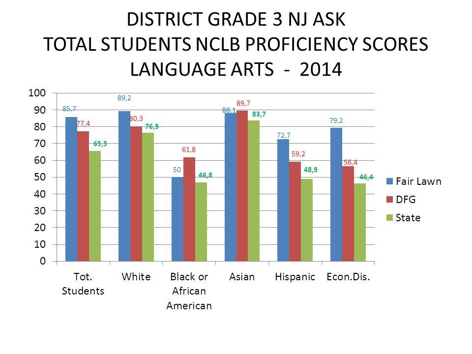 DISTRICT GRADE 3 NJ ASK TOTAL STUDENTS NCLB PROFICIENCY SCORES LANGUAGE ARTS - 2014