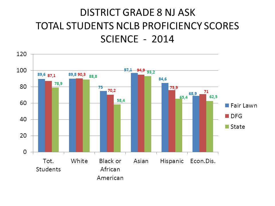 DISTRICT GRADE 8 NJ ASK TOTAL STUDENTS NCLB PROFICIENCY SCORES SCIENCE - 2014
