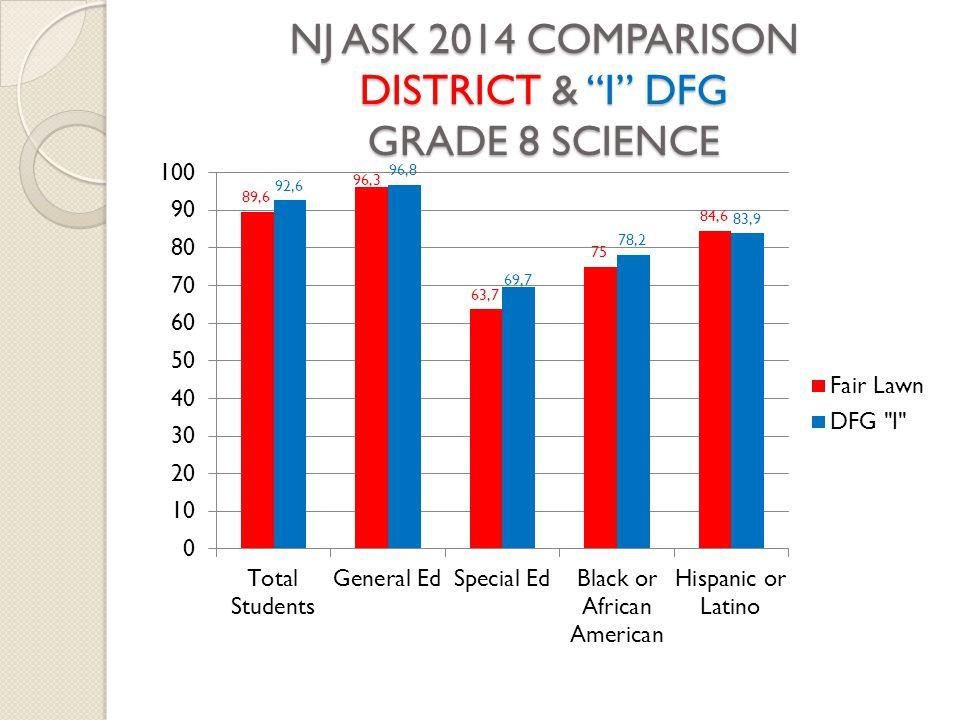 """NJ ASK 2014 COMPARISON DISTRICT & """"I"""" DFG GRADE 8 SCIENCE"""