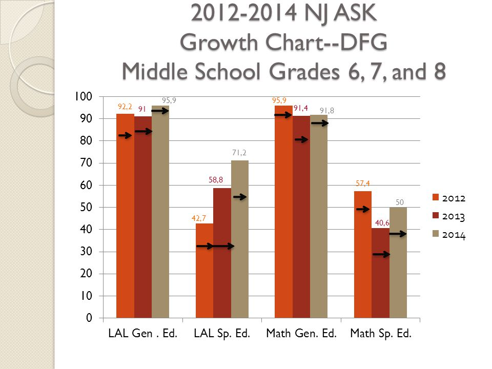 2012-2014 NJ ASK Growth Chart--DFG Middle School Grades 6, 7, and 8