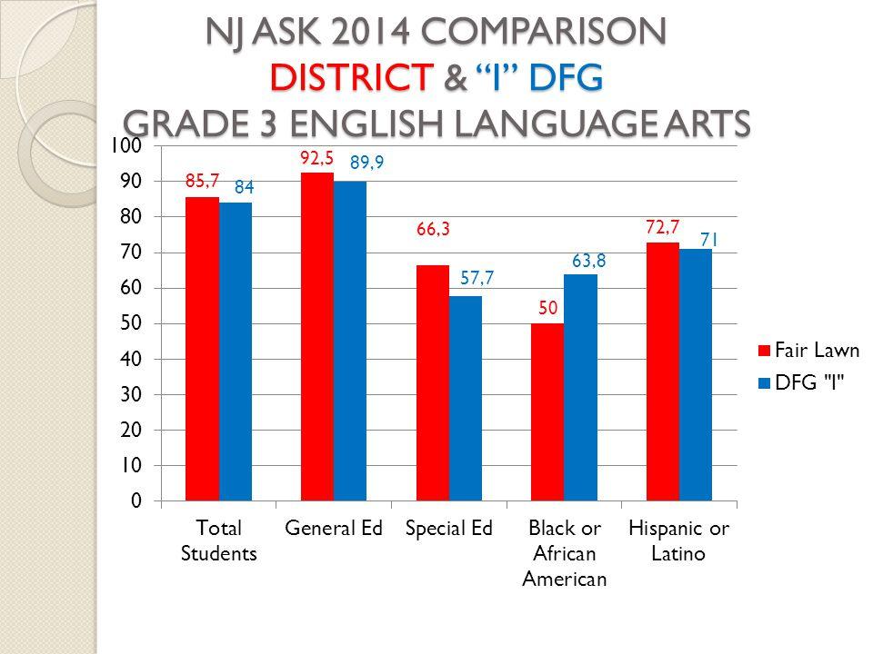 NJ ASK 2014 COMPARISON DISTRICT & I DFG GRADE 3 ENGLISH LANGUAGE ARTS