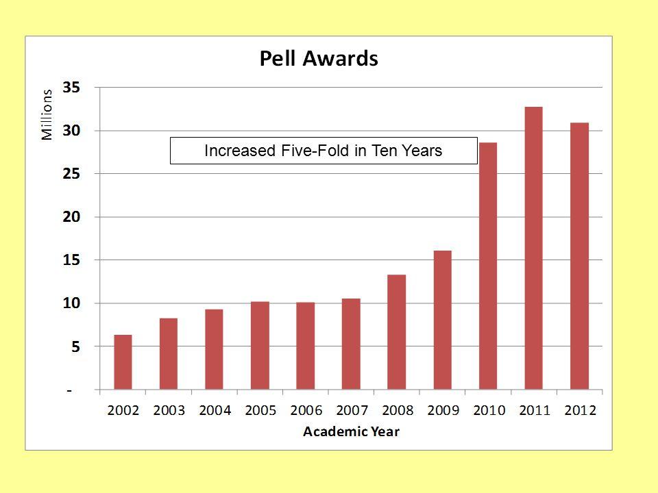 Increased Five-Fold in Ten Years