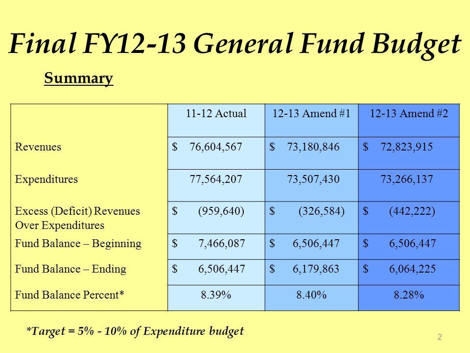 Budget Balancing per Contact Hour 13