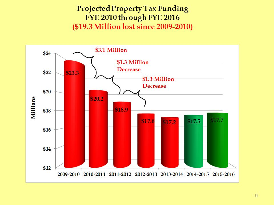 MCC is 3 rd Lowest in Millage Rate, and has the Largest Property Tax Decline Grand Rapids SchoolcraftHenry Ford Wayne County Mott Delta Kalamazoo Valley Washtenaw 0% 2% -2.4% 0.2% -1.0% 0% 1.7% 1.79 1.80 1.99 2.40 2.41 2.24 3.00 3.46
