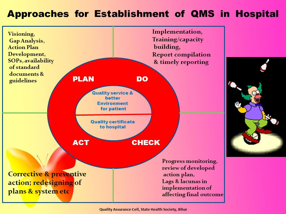 Approaches for Establishment of QMS in Hospital PLANDO ACTCHECK Quality service & better Environment for patient Visioning, Gap Analysis, Action Plan