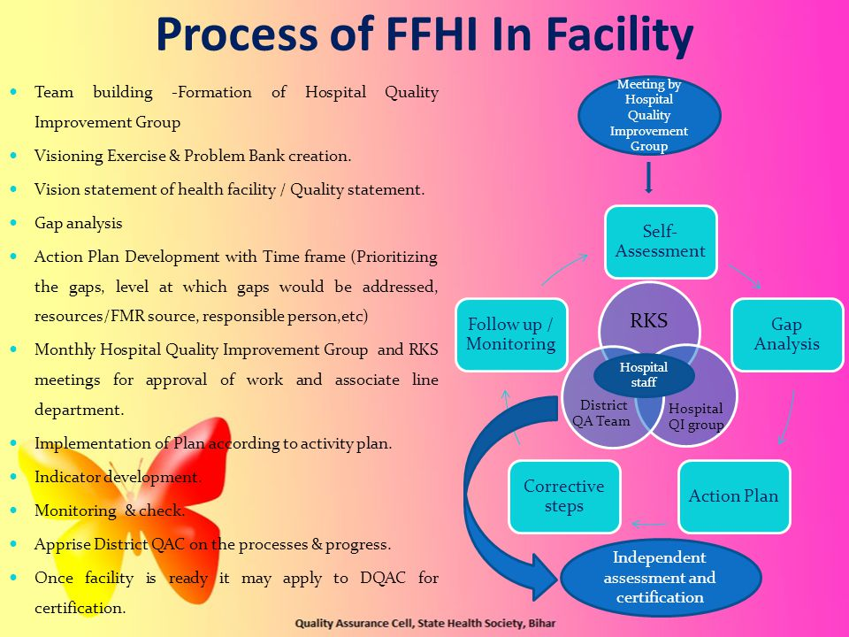 Process of FFHI In Facility Team building -Formation of Hospital Quality Improvement Group Visioning Exercise & Problem Bank creation.