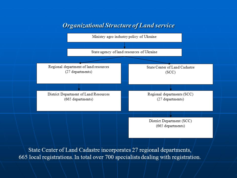 Organizational Structure of Land service Ministry agro industry policy of Ukraine State agency of land resources of Ukraine Regional department of land resources (27 departments) State Center of Land Cadastre (SCC) District Department of Land Resources (665 departments) Regional departments (SCC) (27 departments) District Department (SCC) (665 departments) State Center of Land Cadastre incorporates 27 regional departments, 665 local registrations.