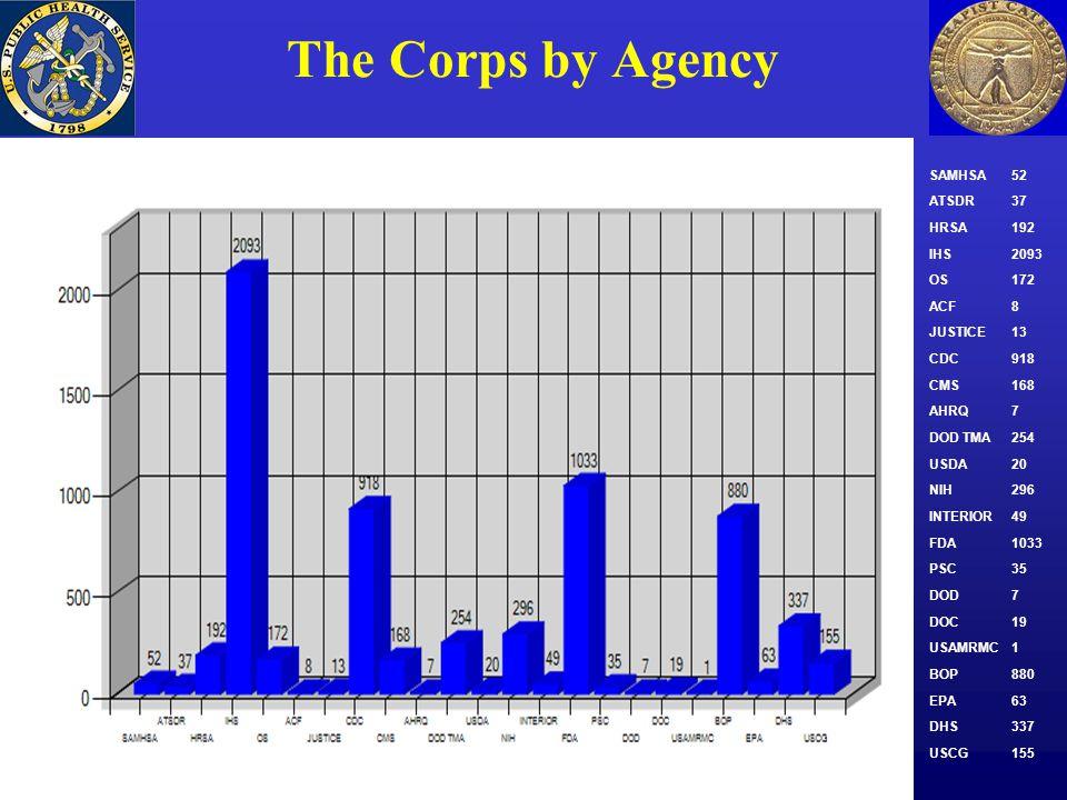 The Corps by Agency SAMHSA52 ATSDR37 HRSA192 IHS2093 OS172 ACF8 JUSTICE13 CDC918 CMS168 AHRQ7 DOD TMA254 USDA20 NIH296 INTERIOR49 FDA1033 PSC35 DOD7 D