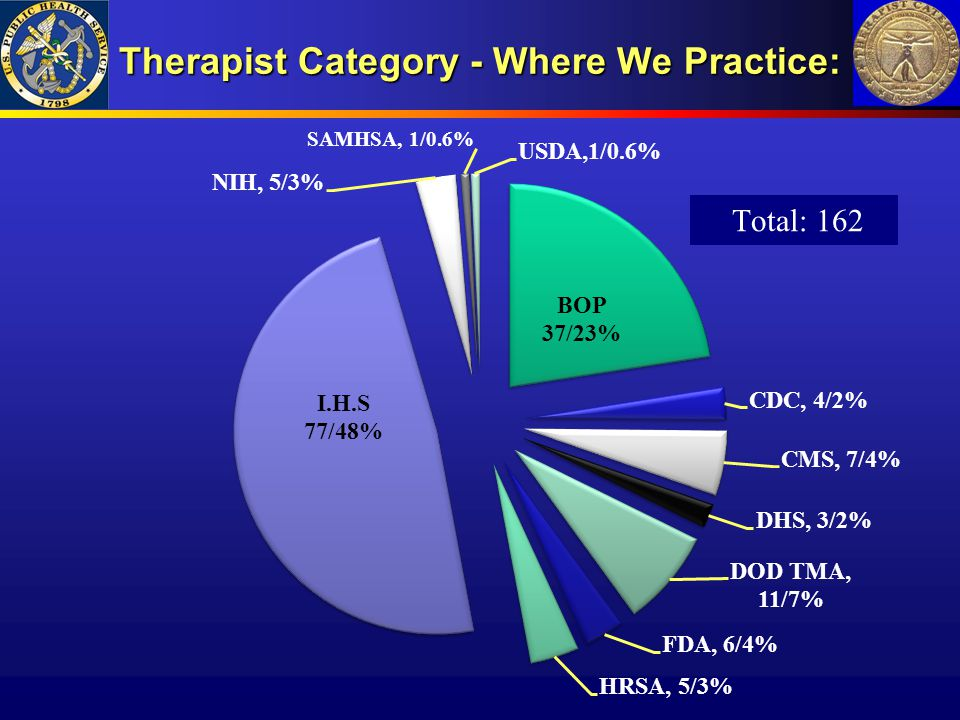 Therapist Category - Where We Practice: