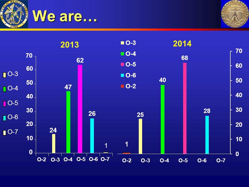 We are… 2013 24 47 62 26 1 0 10 20 30 40 50 60 70 O-2 O-3 O-4 O-5O-6 O-7 O-3 O-4 O-5 O-6 O-7