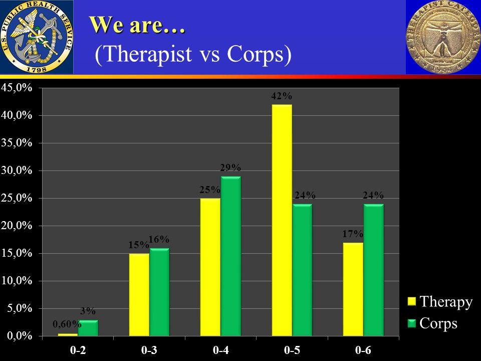 We are… We are… (Therapist vs Corps)