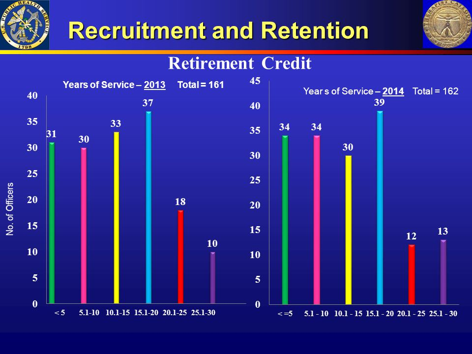 Recruitment and Retention Retirement Credit Year s of Service – 2014 Total = 162 Years of Service – 2013 Total = 161
