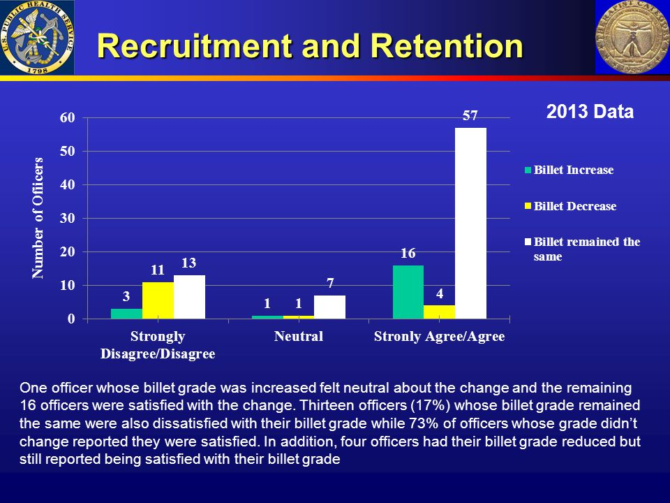 Recruitment and Retention Recruitment and Retention 2013 Data One officer whose billet grade was increased felt neutral about the change and the remai