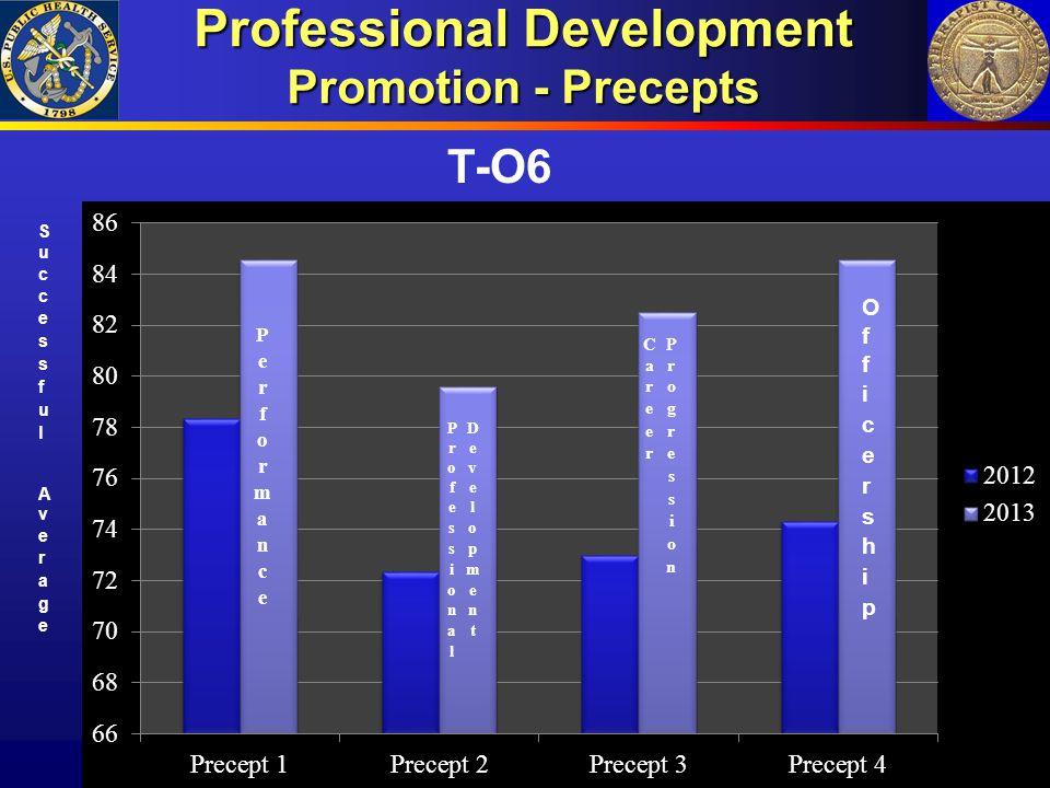 Professional Development Promotion - Precepts T-O6