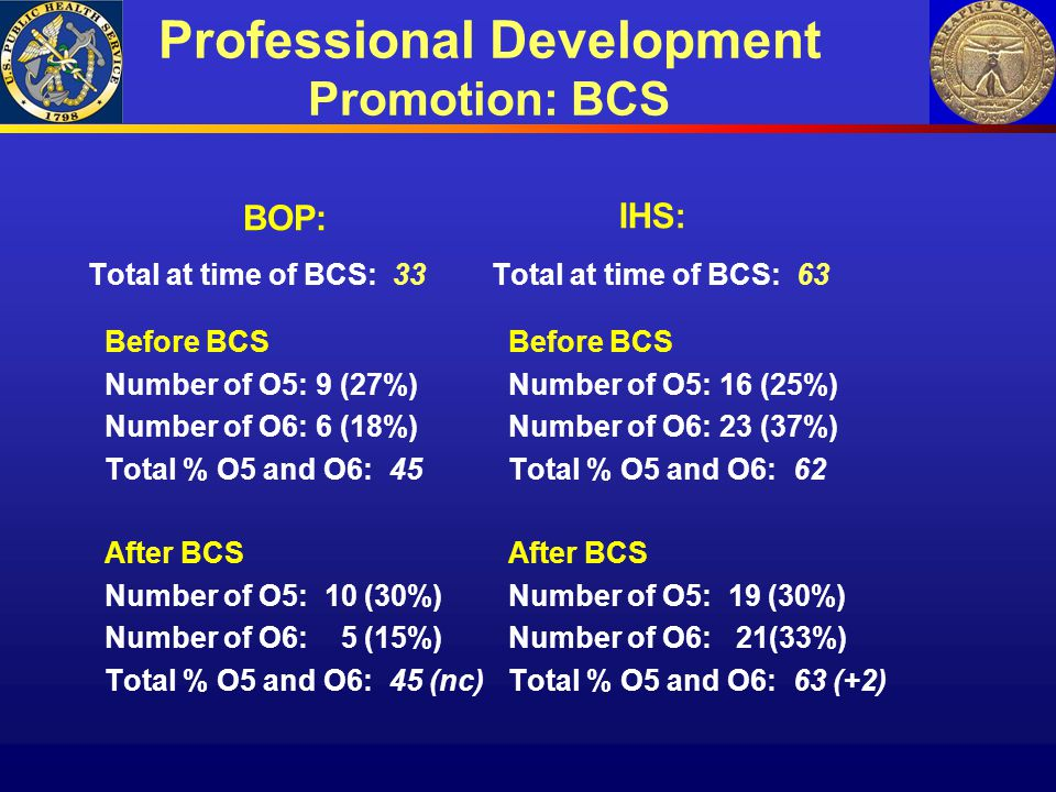 Professional Development Promotion: BCS BOP: Total at time of BCS: 33 Before BCS Number of O5: 9 (27%) Number of O6: 6 (18%) Total % O5 and O6: 45 Aft