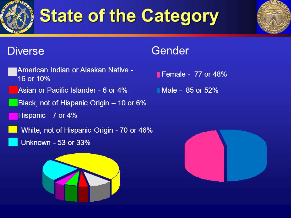 State of the Category Gender Female - 77 or 48% Male - 85 or 52% Diverse American Indian or Alaskan Native - 16 or 10% Asian or Pacific Islander - 6 o