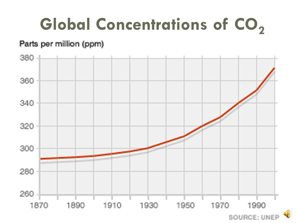 Why worry about Carbon? Source: http://www.daviesand.com/Choices/Precautionary_Planning/New_Data/  Intergovernmental Panel on Climate Change (IPCC) 9