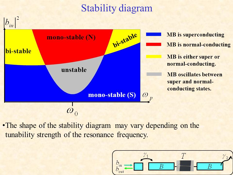 Stability diagram mono-stable (S) mono-stable (N) bi-stable unstable bi-stable MB is superconducting MB is normal-conducting MB is either super or normal-conducting.