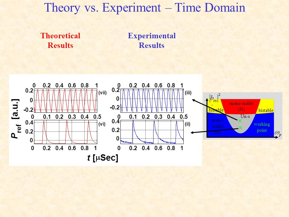 Theory vs. Experiment – Time Domain mono- stable (S) mono-stable (N) bistable Un-s working point   Theoretical Results Experimental Results