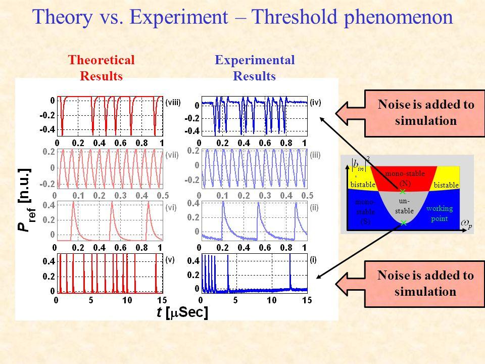 Theory vs. Experiment – Threshold phenomenon mono- stable (S) mono-stable (N) bistable un- stable working point   Theoretical Results Experimental R