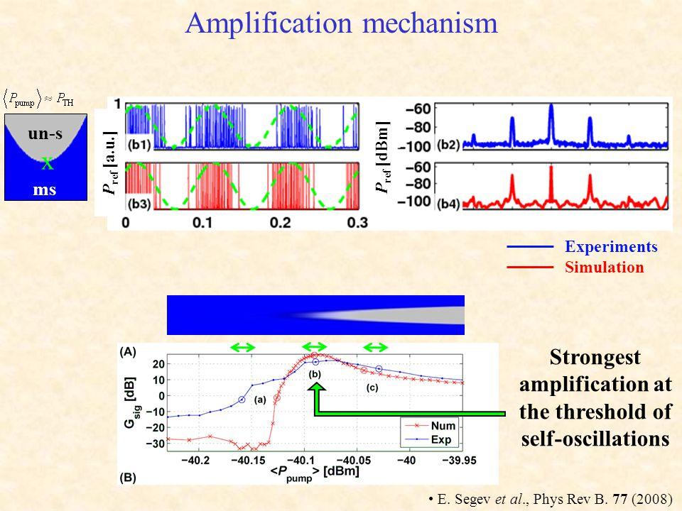 Amplification mechanism P ref [a.u.] x un-s ms P ref [dBm] E.