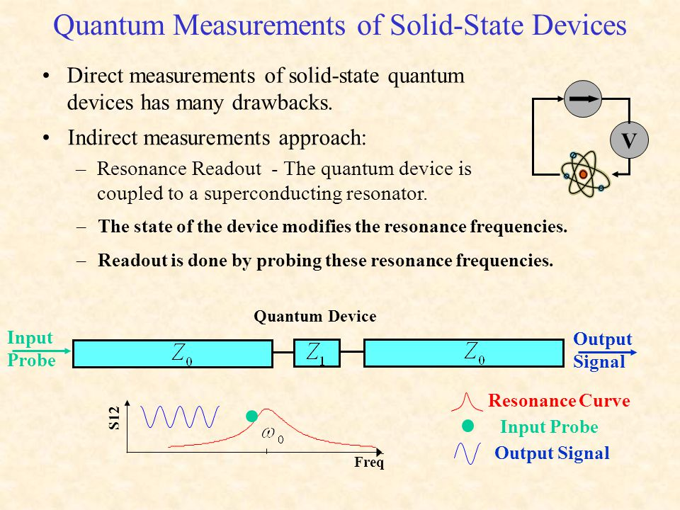 Quantum Measurements of Solid-State Devices Indirect measurements approach: –Resonance Readout - The quantum device is coupled to a superconducting resonator.