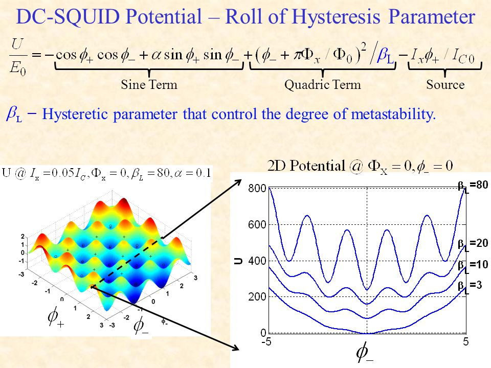 DC-SQUID Potential – Roll of Hysteresis Parameter Sine TermQuadric TermSource Hysteretic parameter that control the degree of metastability.