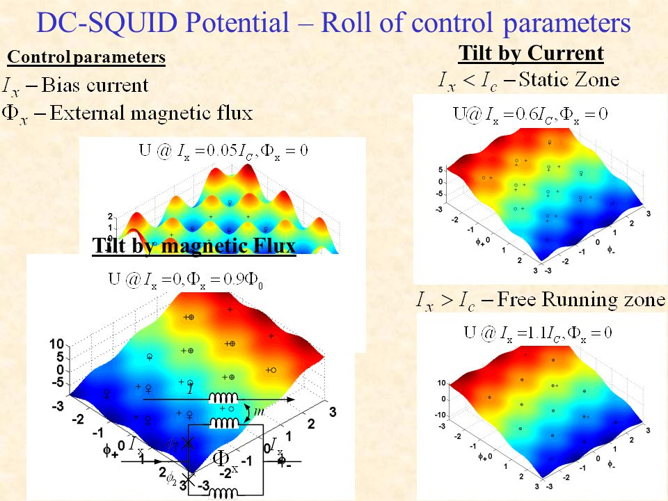 DC-SQUID Potential – Roll of control parameters Tilt by Current Tilt by magnetic Flux Control parameters