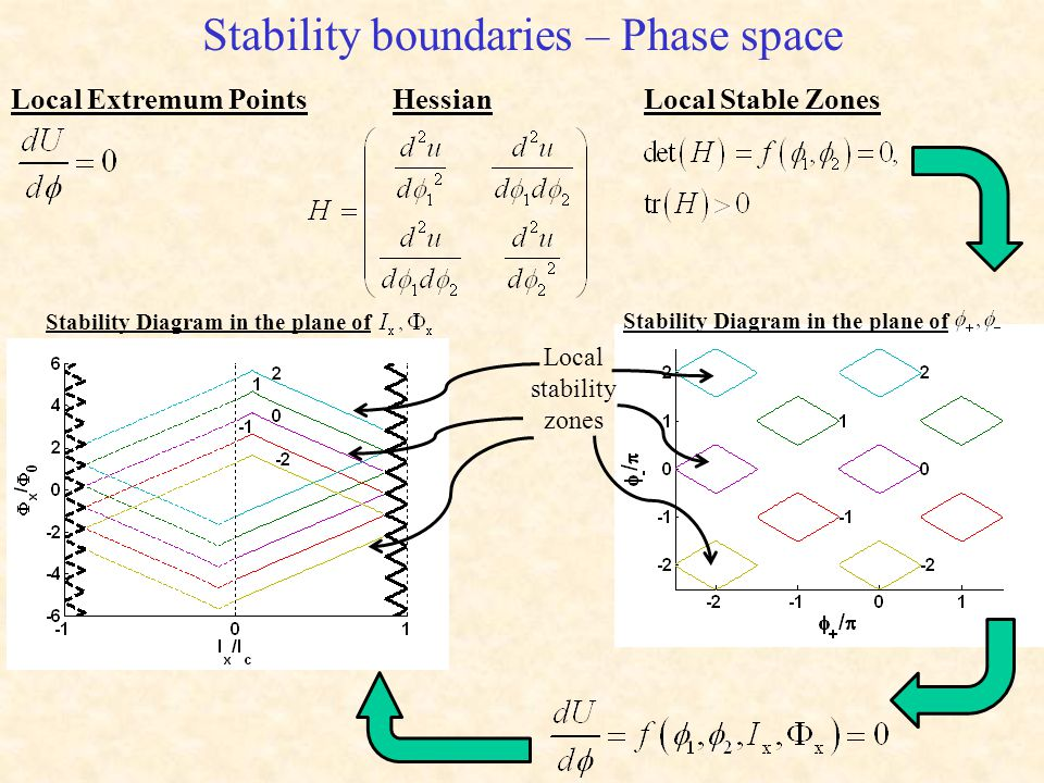 Stability boundaries – Phase space HessianLocal Stable ZonesLocal Extremum Points Stability Diagram in the plane of Local stability zones