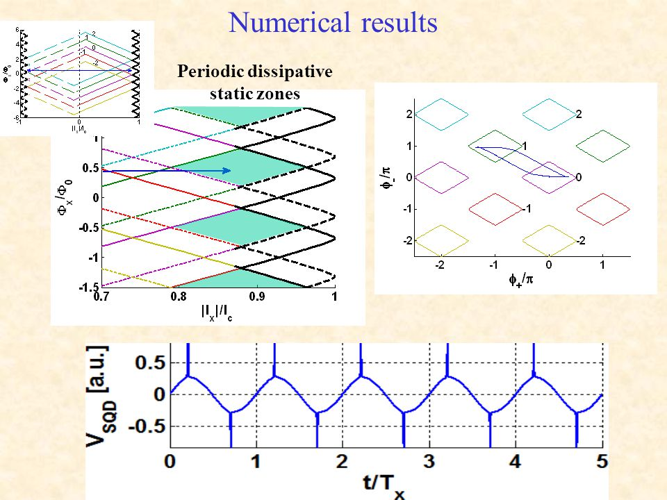 Numerical results Periodic dissipative static zones