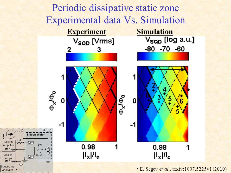 Experimental data Vs. Simulation Simulation Experiment E. Segev et al., arxiv:1007.5225v1 (2010)