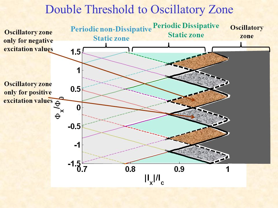 Double Threshold to Oscillatory Zone Periodic non-Dissipative Static zone Periodic Dissipative Static zone Oscillatory zone Oscillatory zone only for negative excitation values Oscillatory zone only for positive excitation values