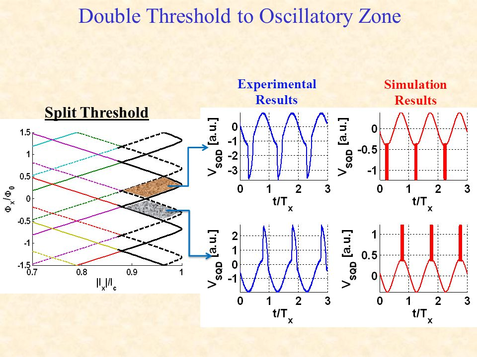 Double Threshold to Oscillatory Zone Experimental Results Simulation Results Split Threshold