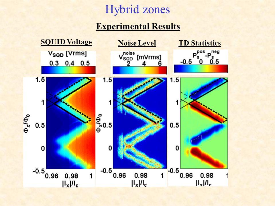 Hybrid zones Experimental Results SQUID Voltage Noise LevelTD Statistics