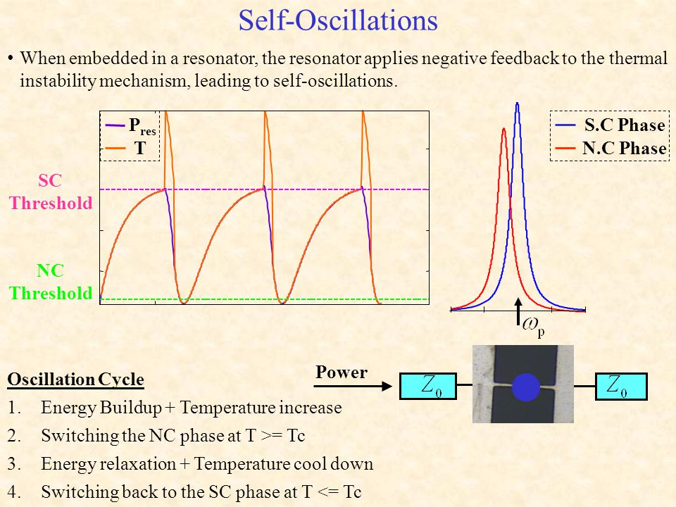 Self-Oscillations SC Threshold NC Threshold S.C Phase N.C Phase P res T Oscillation Cycle 1.Energy Buildup + Temperature increase 2.Switching the NC phase at T >= Tc 3.Energy relaxation + Temperature cool down 4.Switching back to the SC phase at T <= Tc Power When embedded in a resonator, the resonator applies negative feedback to the thermal instability mechanism, leading to self-oscillations.