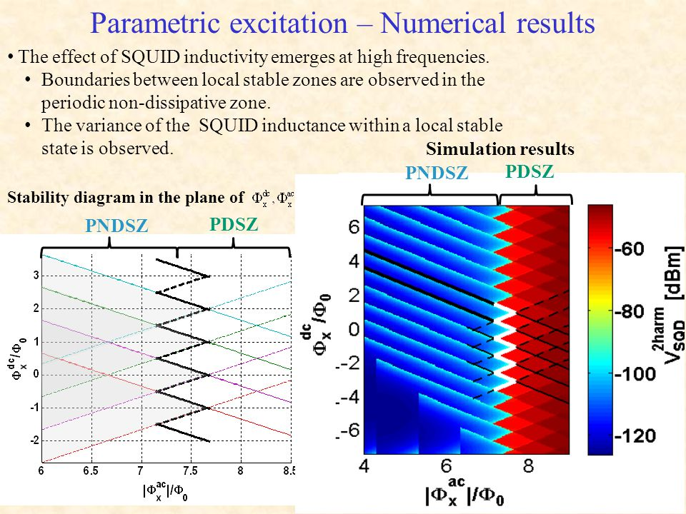 Parametric excitation – Numerical results Simulation results Stability diagram in the plane of The effect of SQUID inductivity emerges at high frequencies.